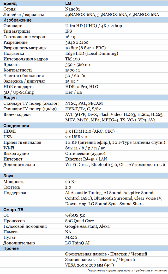 LG NANO816 характеристики