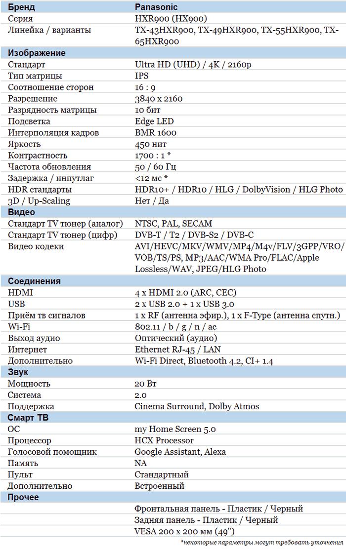Panasonic HXR900 характеристики