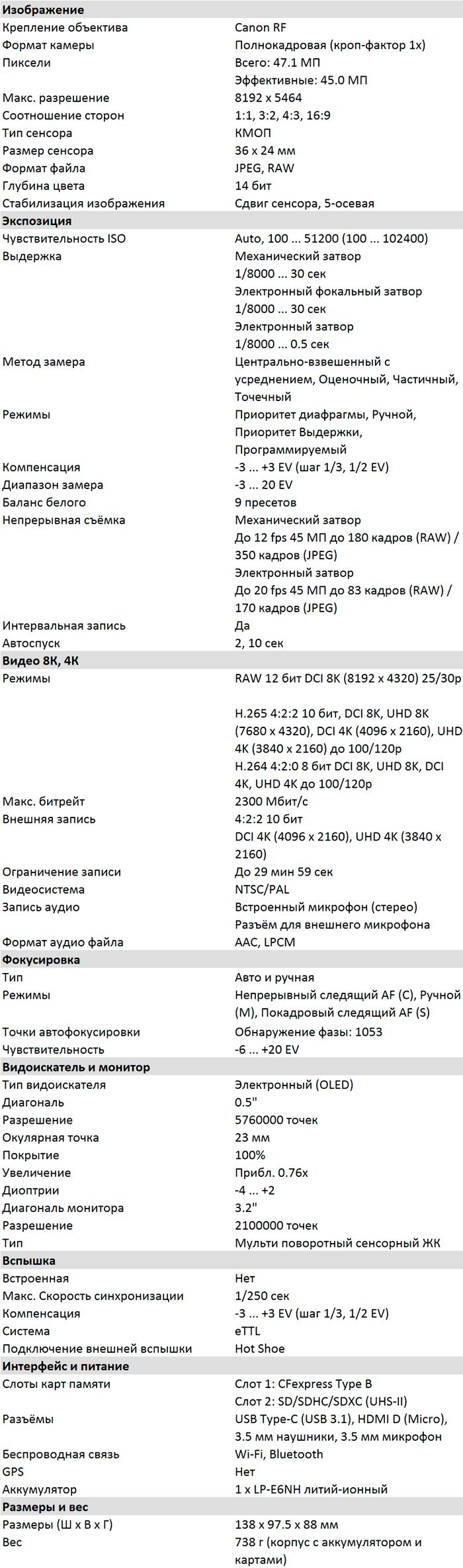 Характеристики EOS R5