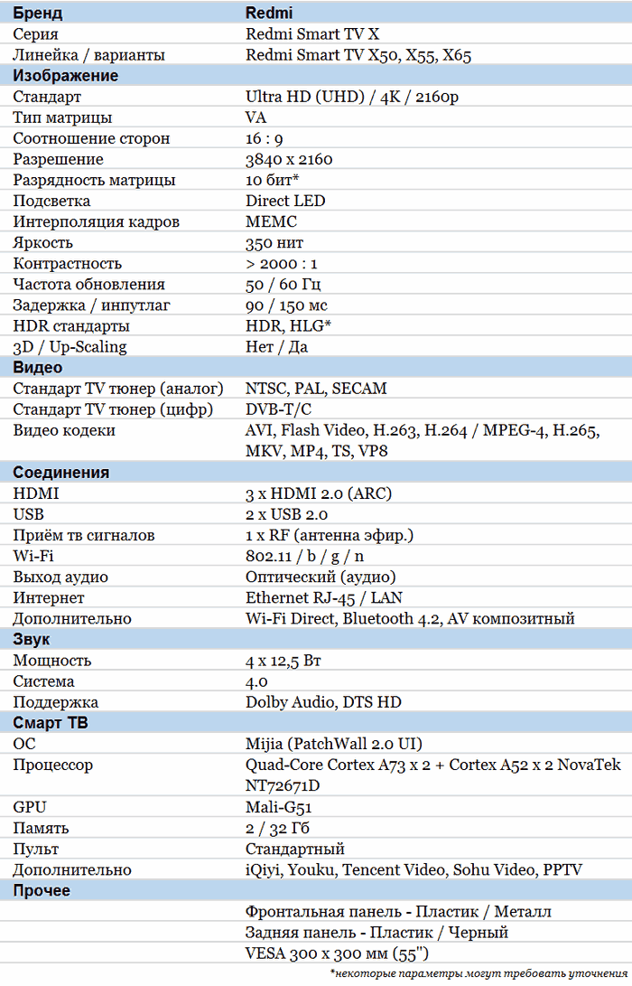 Redmi Smart TV X характеристики