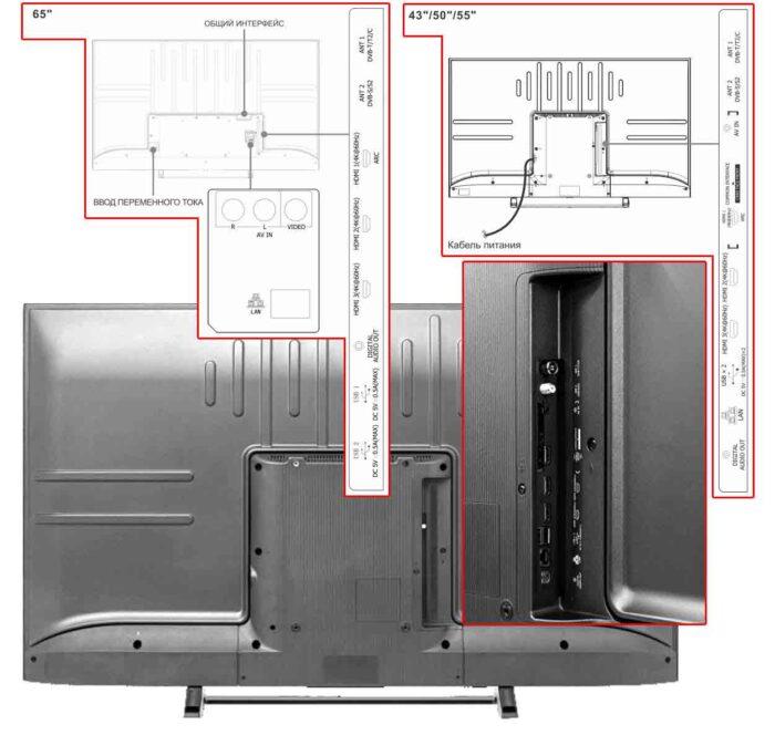 Hisense A7300F интерфейсы