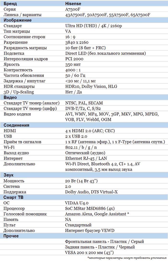 Hisense A7500F характеристики