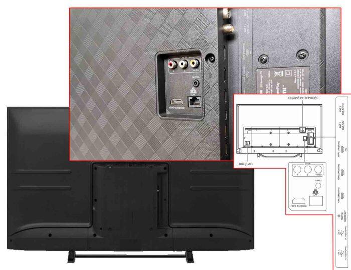 Hisense A7500F интерфейсы