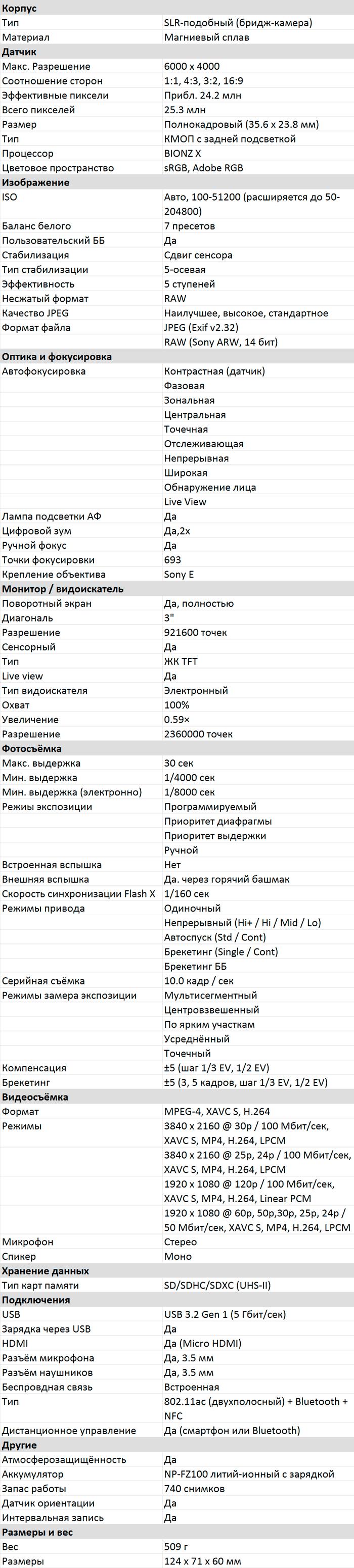 Характеристики A7C