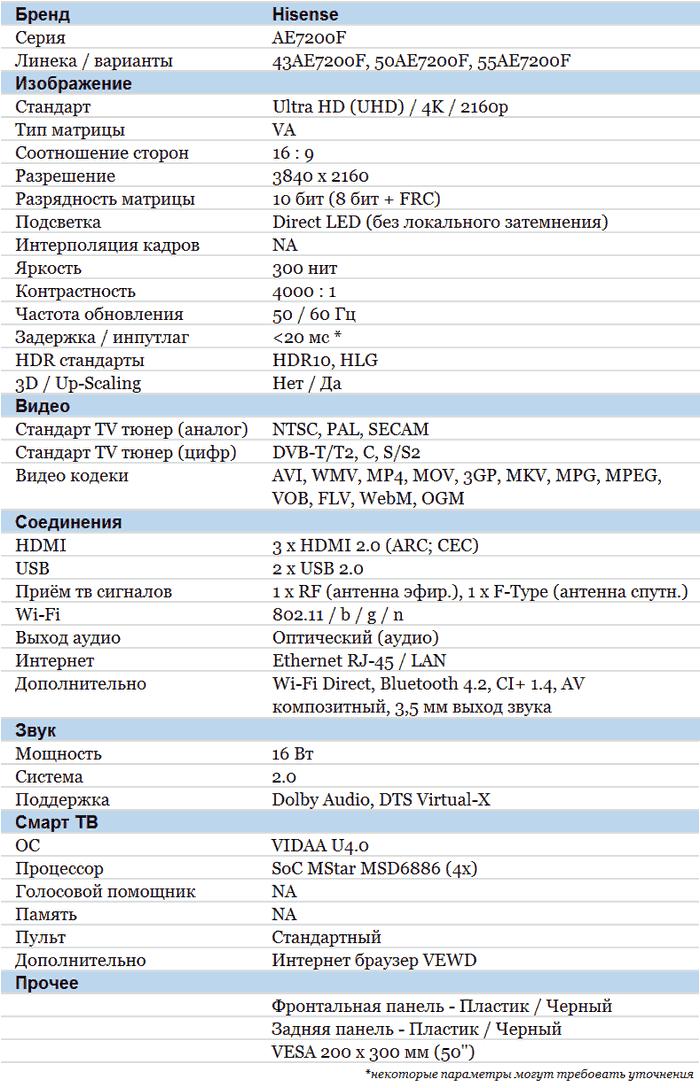 Hisense AE7200F характеристики