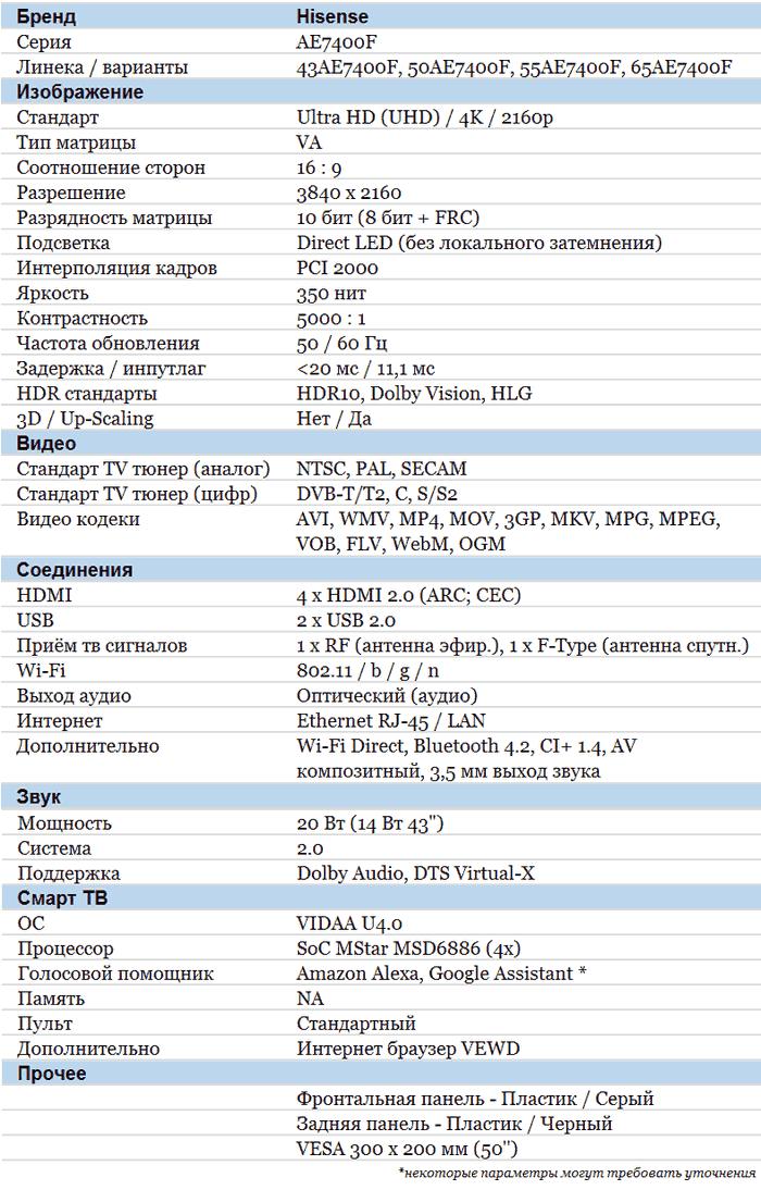 Hisense AE7400F характеристики