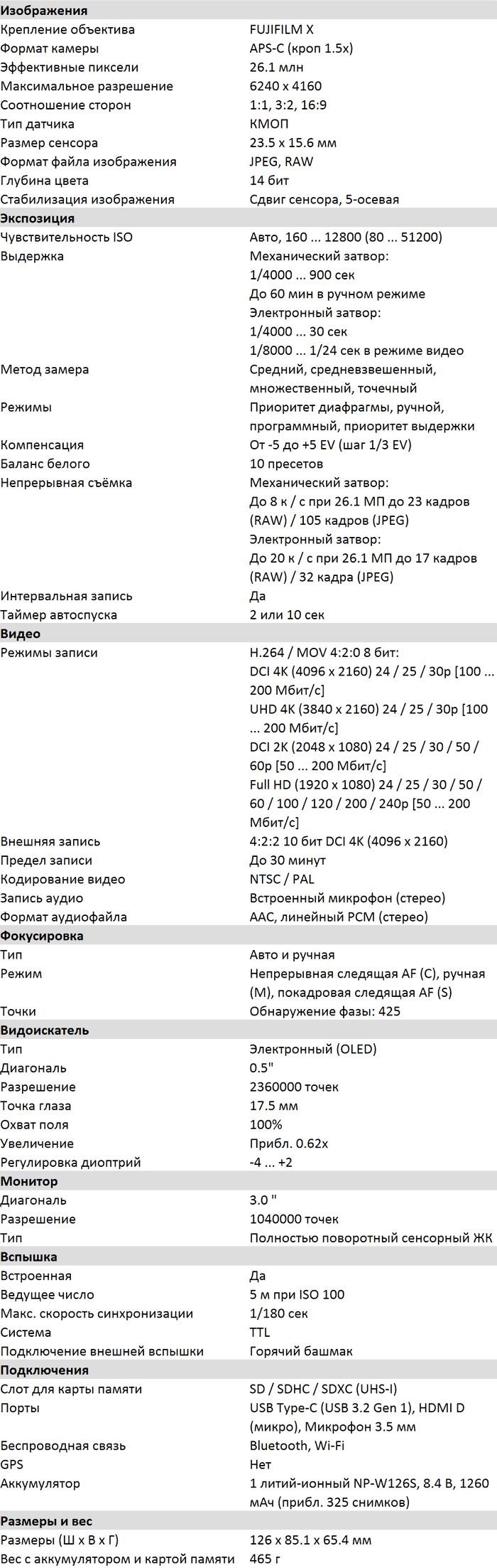 Характеристики X-S10