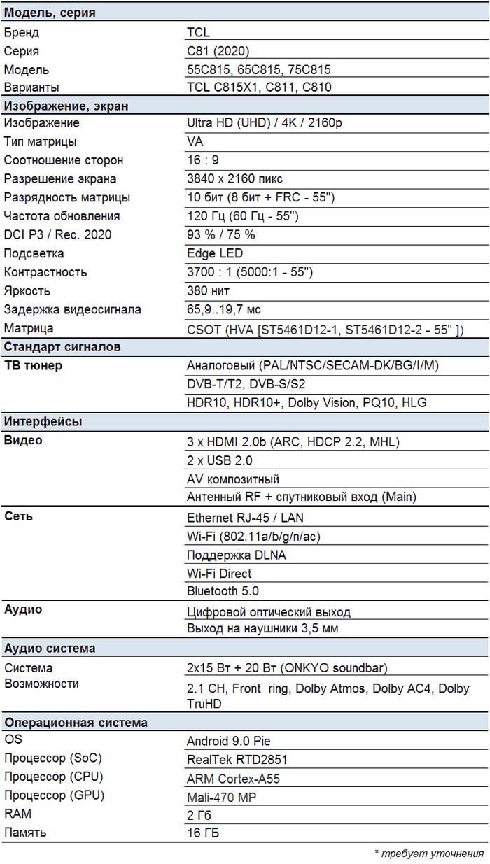 TCL C815 характеристики
