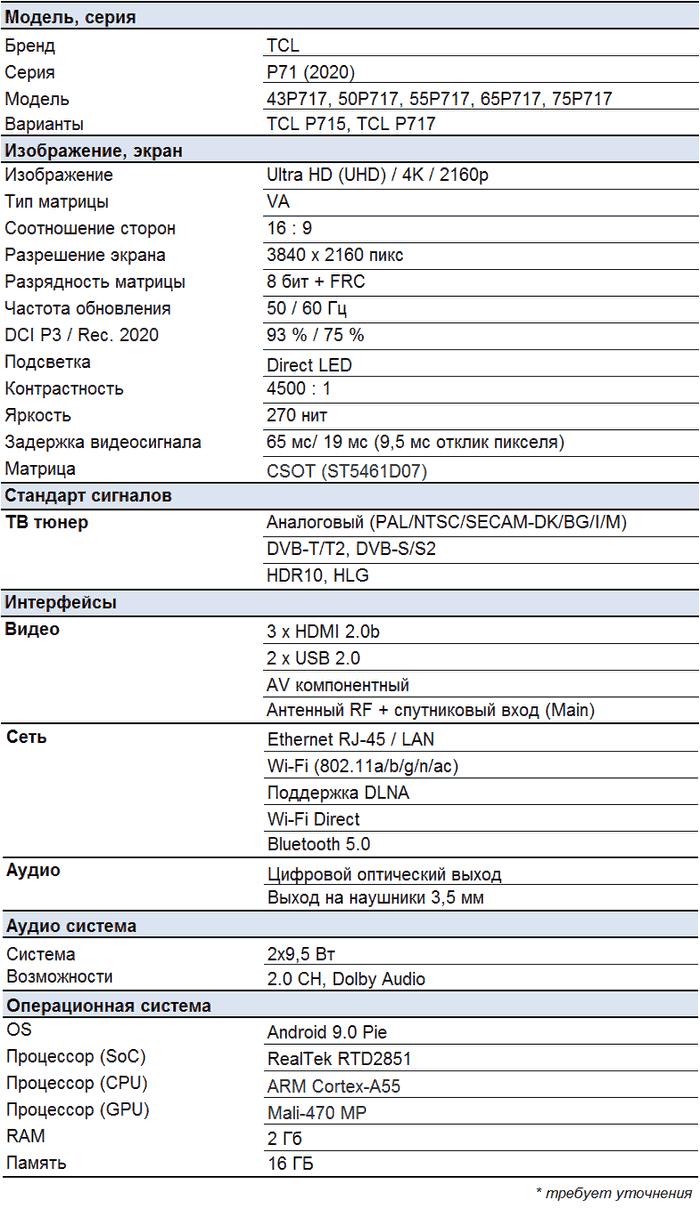 TCL P717 характеристики