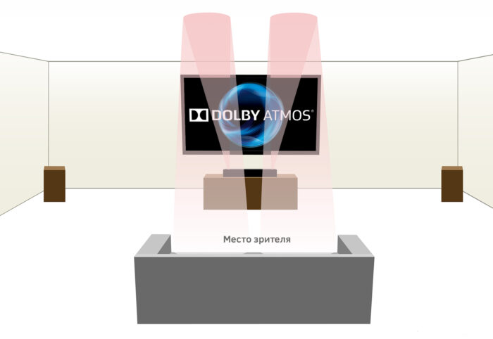Dolby Atmos - отражение от потолка