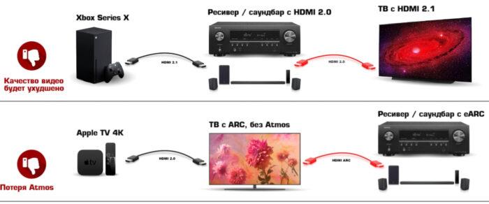 Dolby Atmos - ошибки подключения