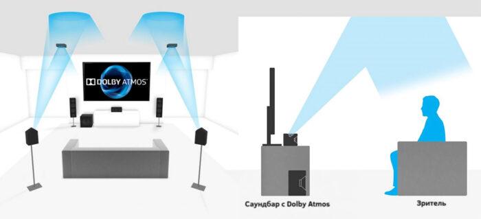 Dolby Atmos - способы подключения