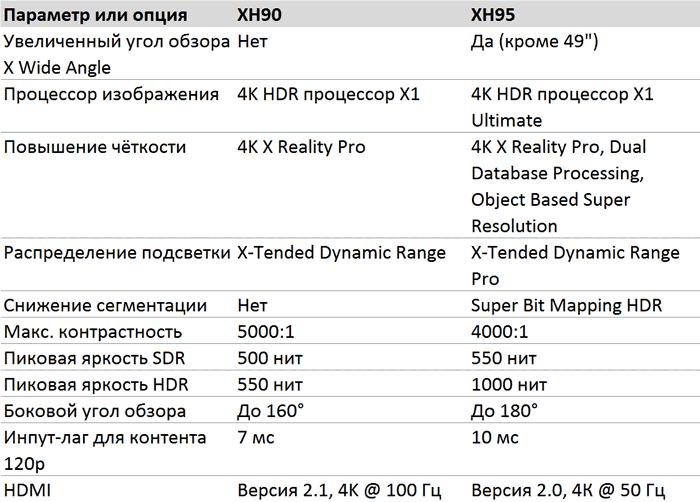 Sony XH90 vs XH95 - отличия