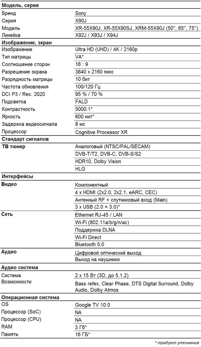 Sony X90J характеристики