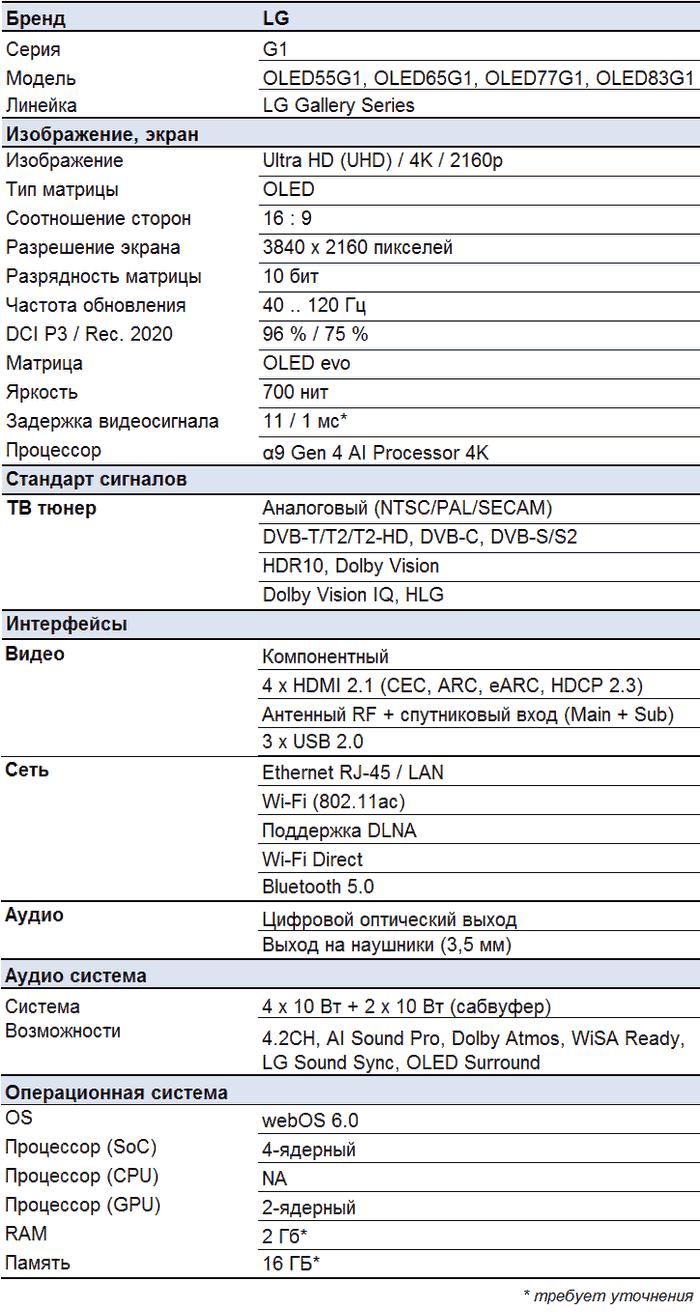 LG OLED G1 характеристики