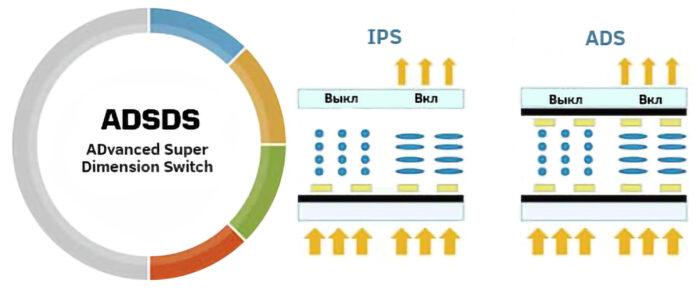 ADS vs IPS - схема