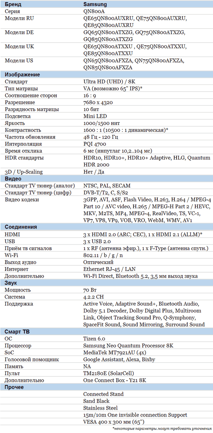 Samsung QN800A характеристики