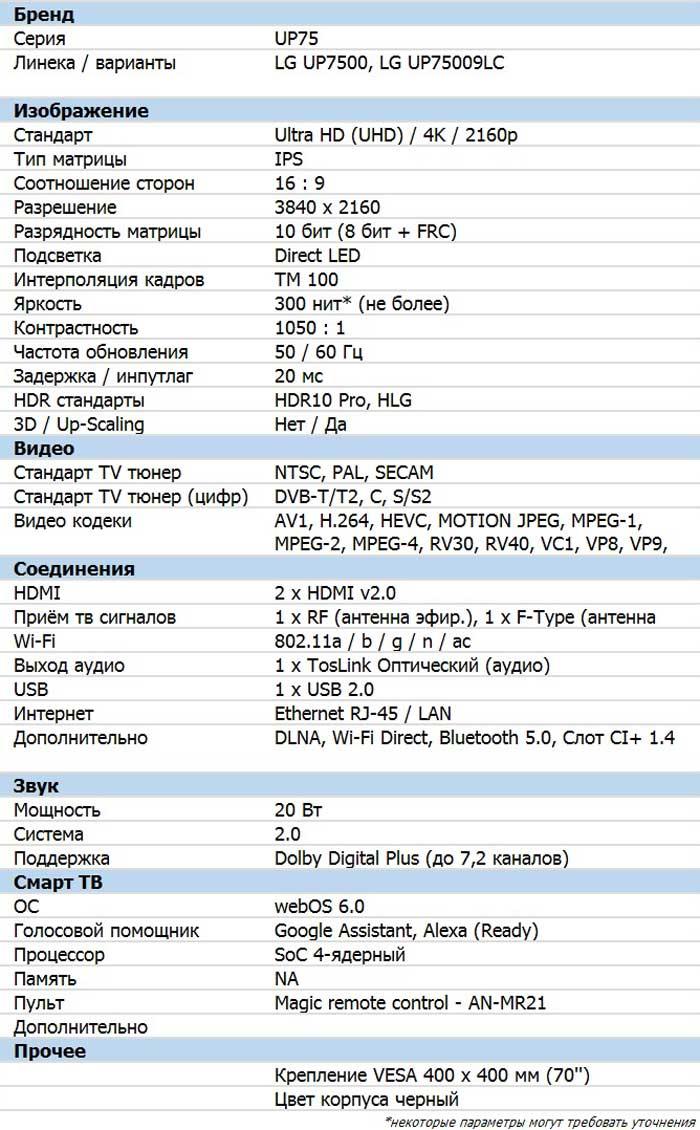 Характеристики 70UP7500