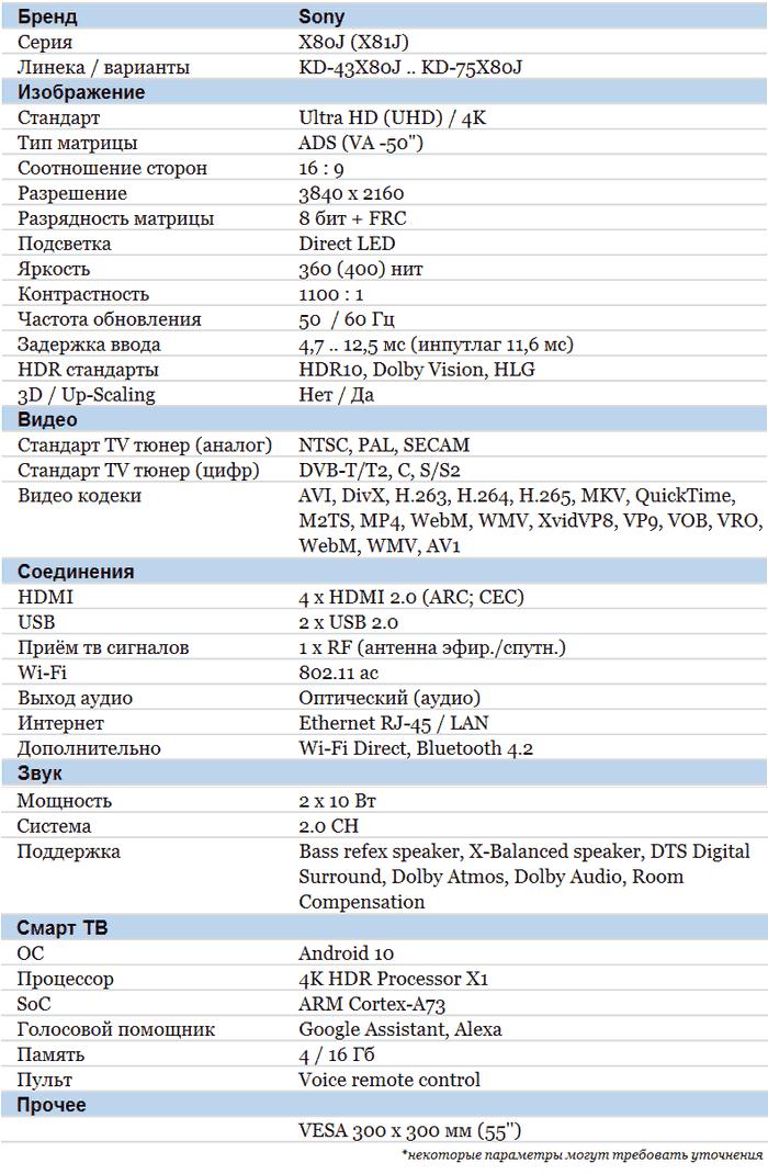 Sony X80J характеристики