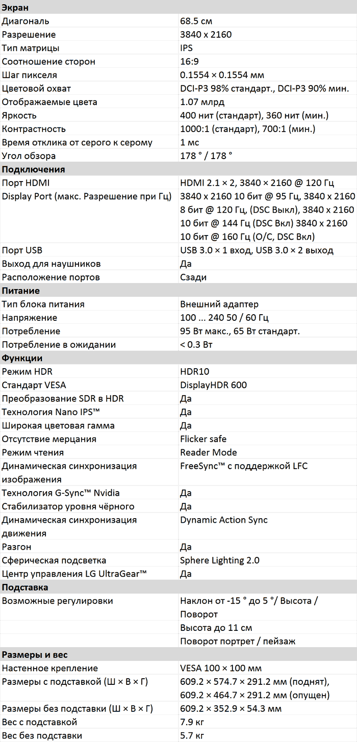 Характеристики 27GP950