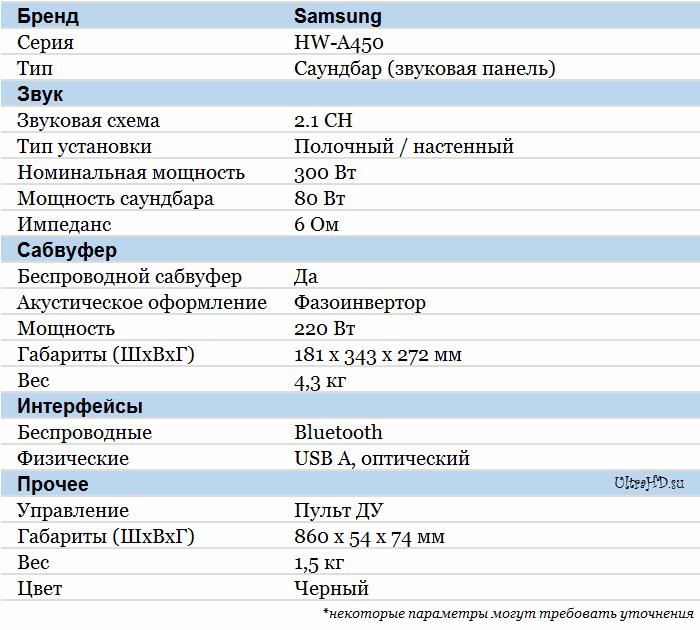 Samsung HW-A450 характеристики
