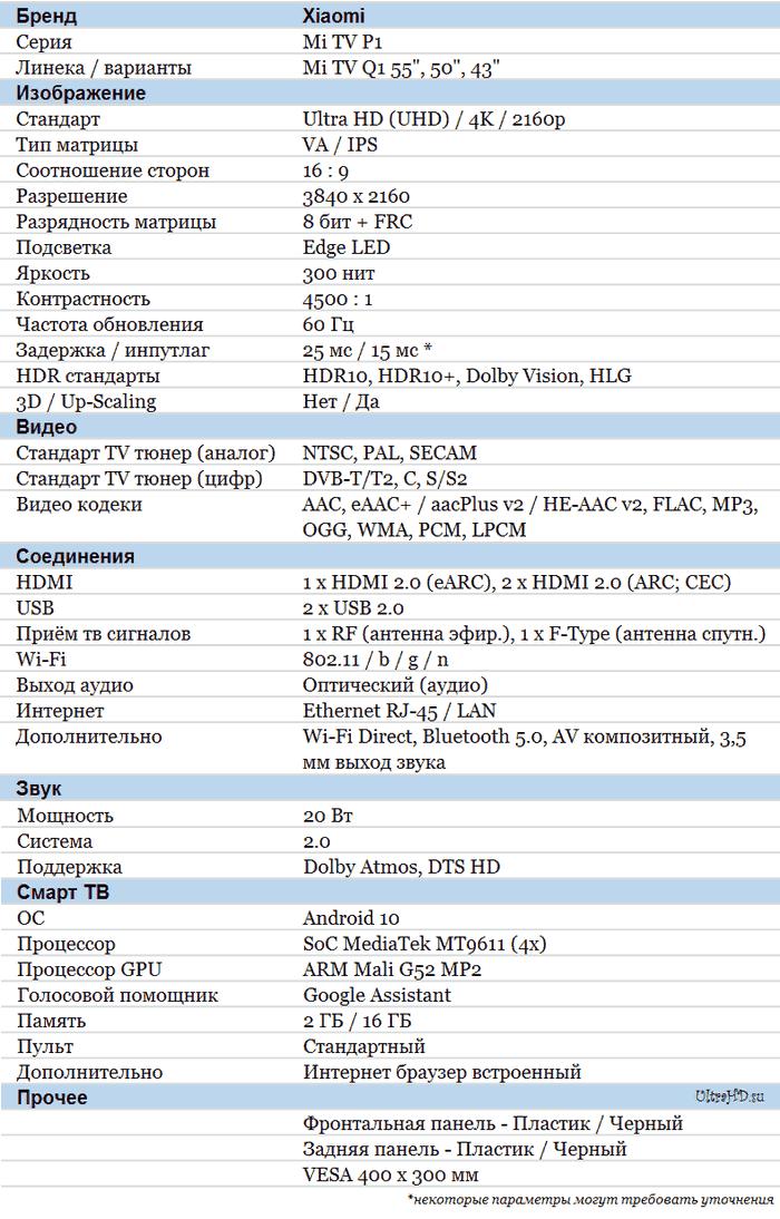 Xiaomi Mi TV P1 характеристики