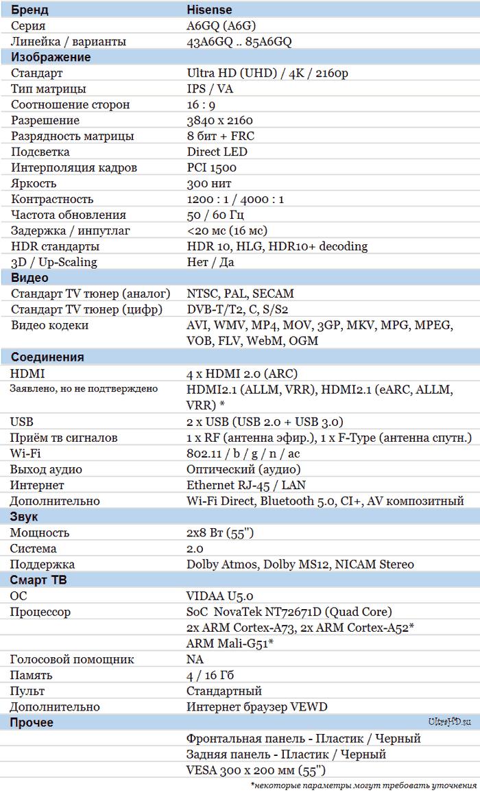 Hisense A6GQ характеристики