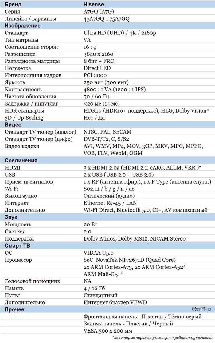 Hisense A7GQ характеристики