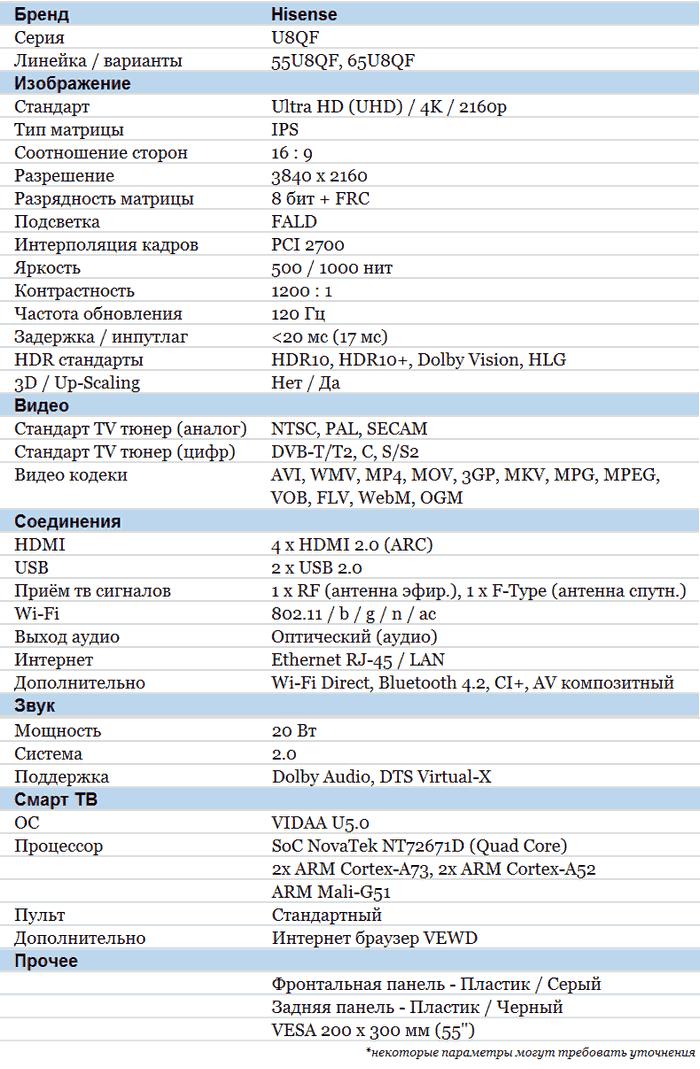 Hisense U8GQ характеристики