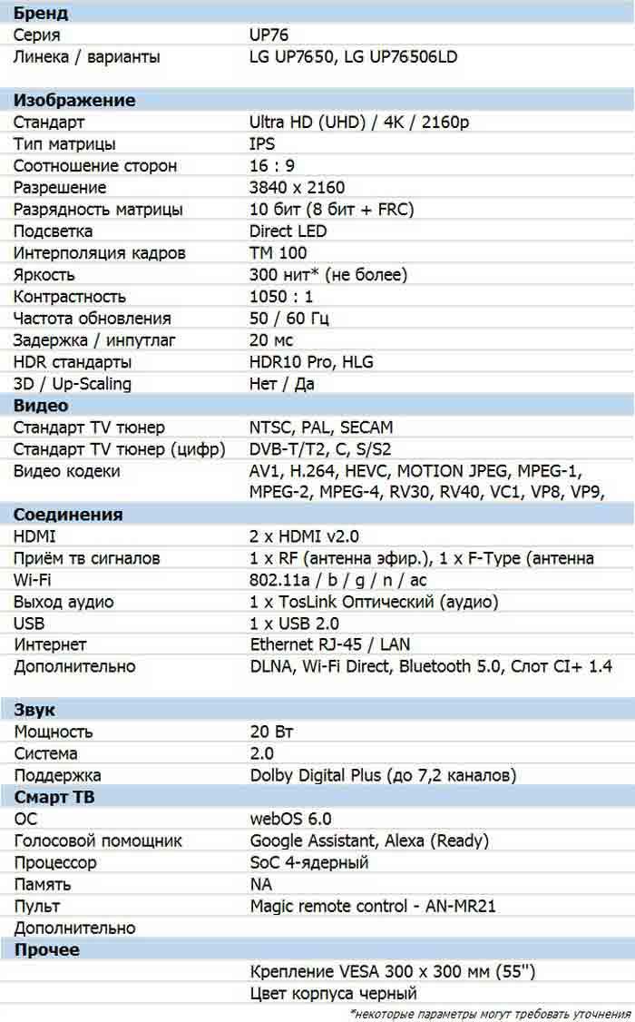 Характеристики UP7650
