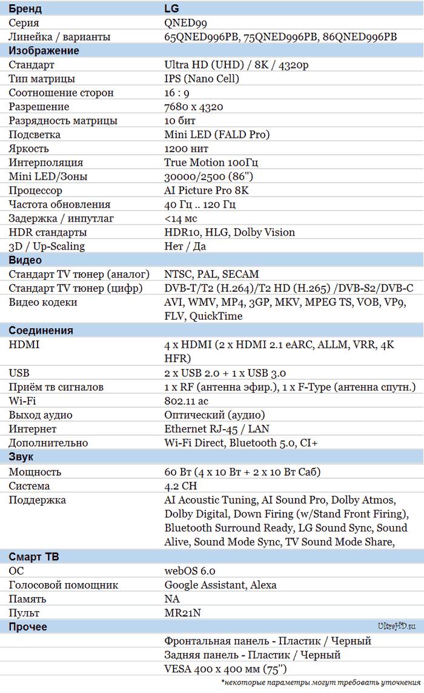 LG QNED996 характеристики