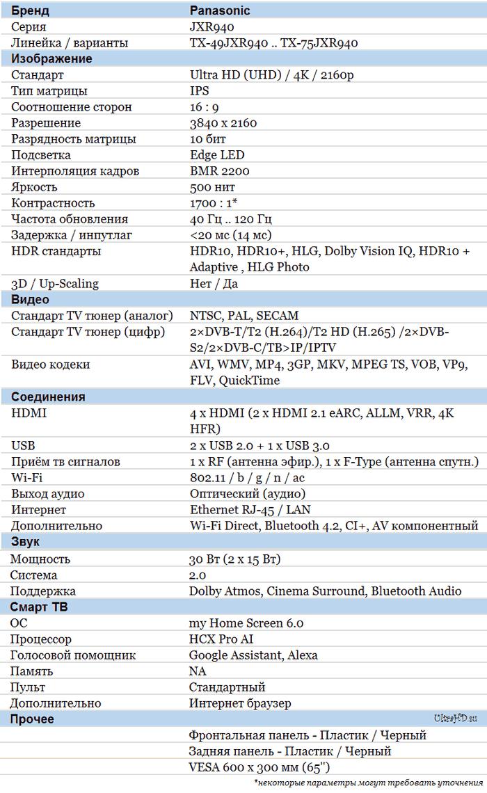 Panasonic JXR940 характеристики