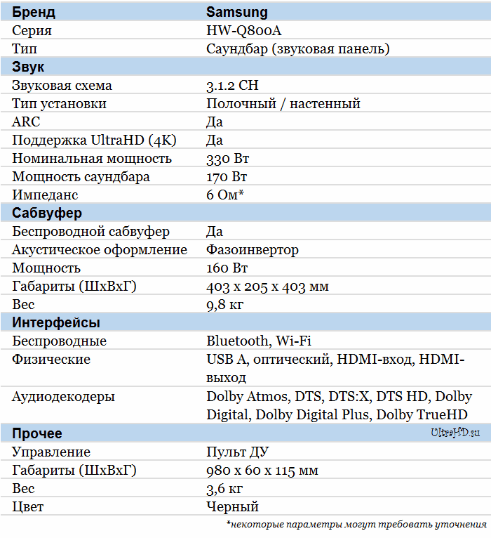 Samsung HW-Q800A характеристики