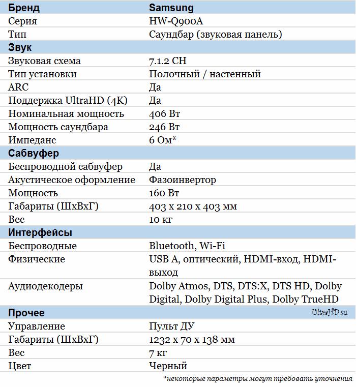 Samsung HW-Q900A характеристики