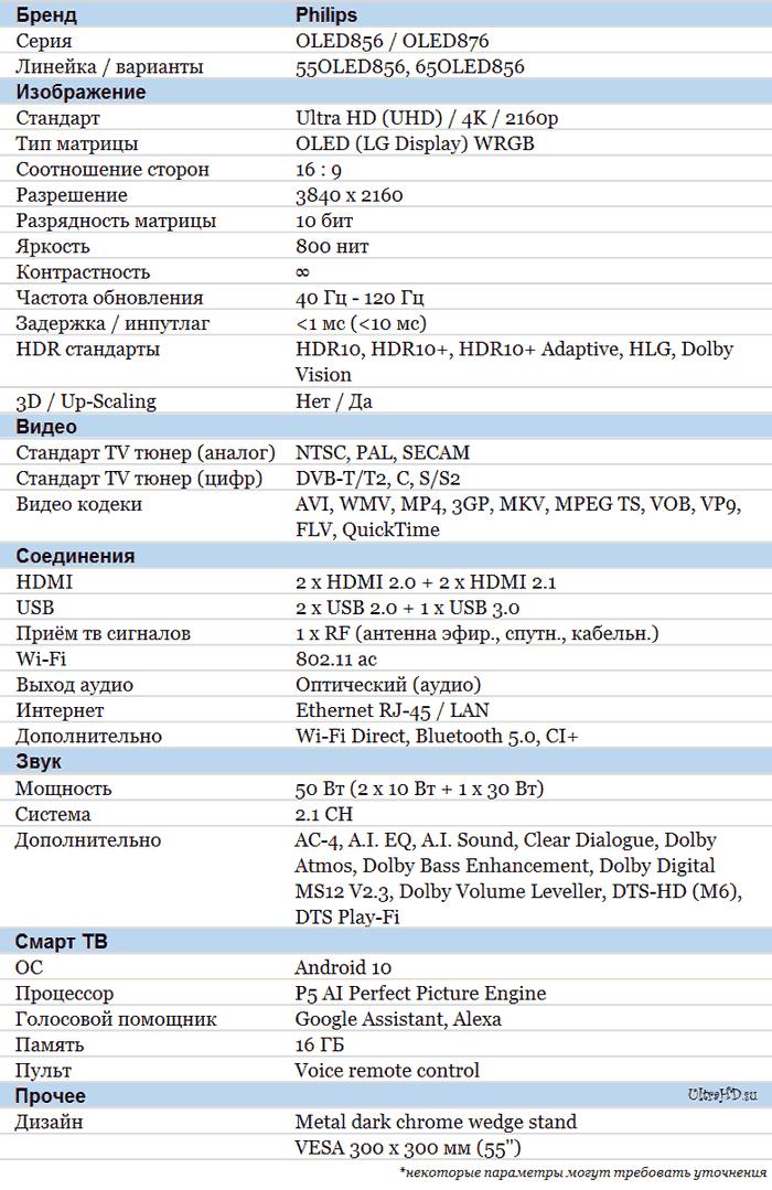 Philips OLED856 характеристики