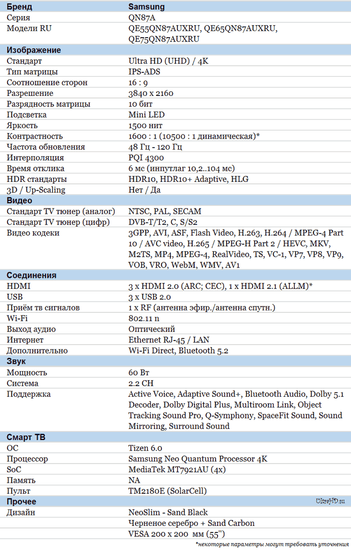 Samsung QN87A характеристики