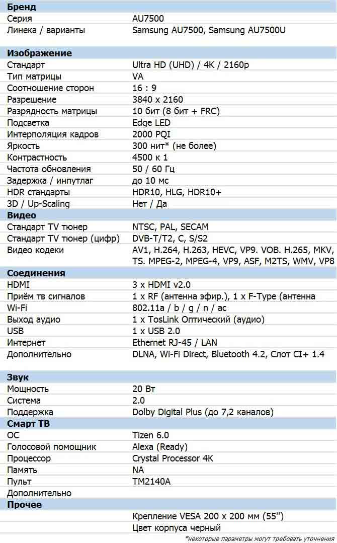 Характеристики AU7500